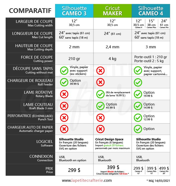 Tableau comparatif des différentes machines du marché
